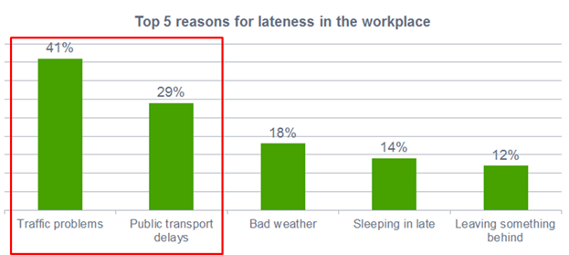 top 5 reasons why people are late in the workplace