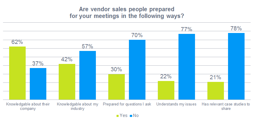 Sales people not fully prepared for meetings with buyers