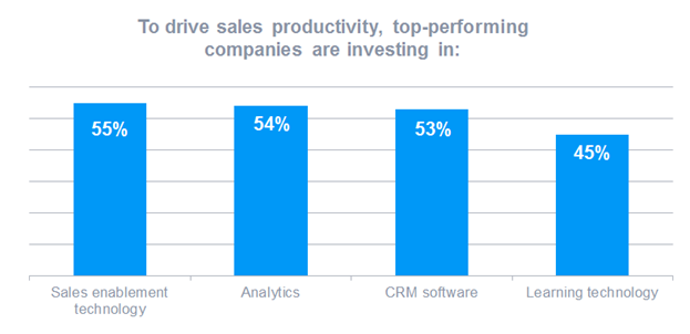 • Increased investment in CRM-related technology