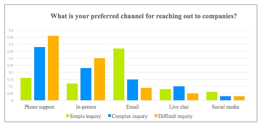 Channels customers prefer to use depending on difficulty of issue