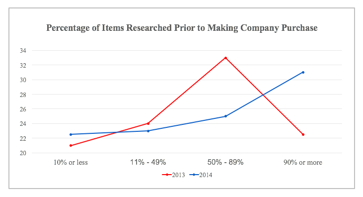 Percentage of Items Researched Prior to Making Company Purchase