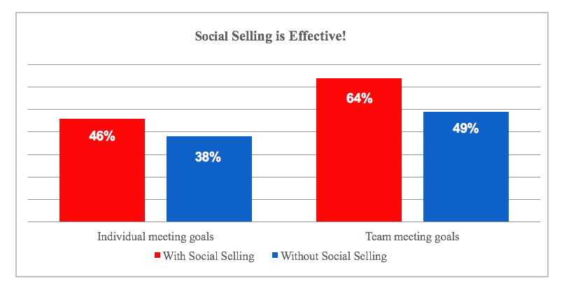 Social selling is effective on meeting individual and team goals