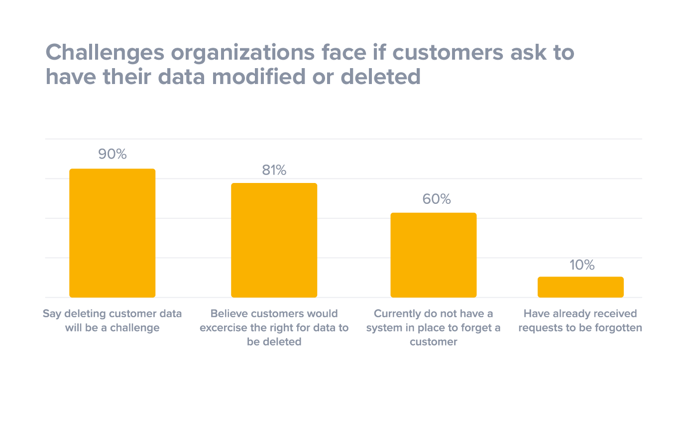 Challenges organizations face if customers ask to have their data modified or deleted