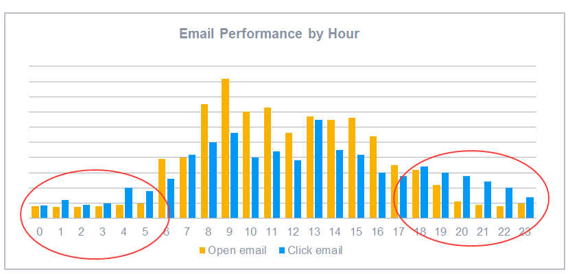 Email performance by hour of day for CTR