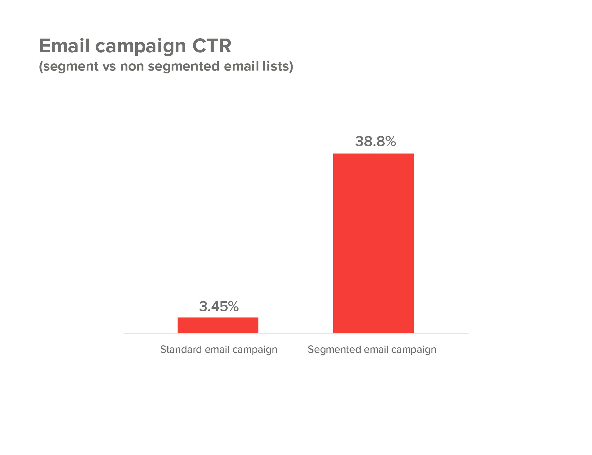 38% click through rate in email marketing campaign