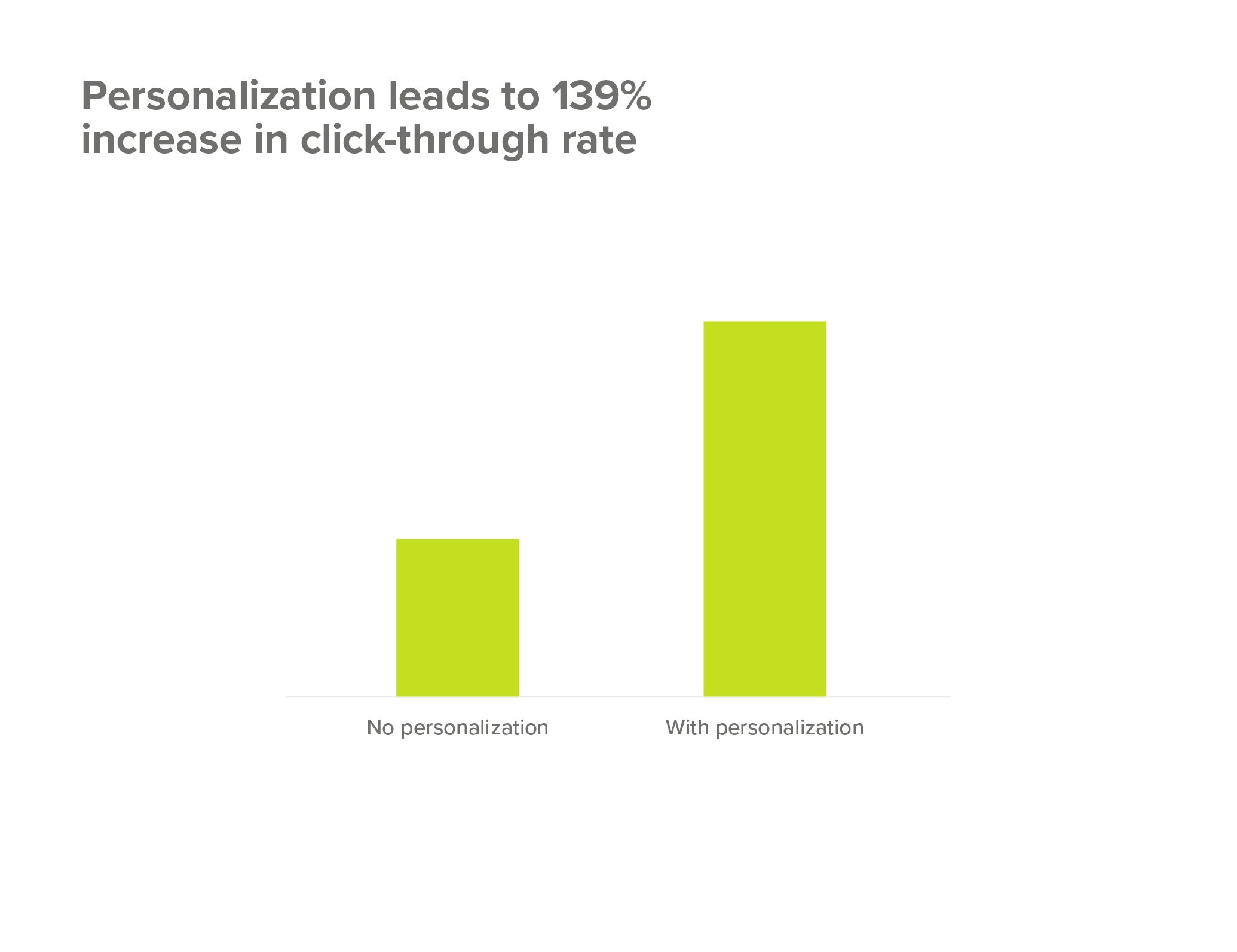 Personalization impact on higher click through rates