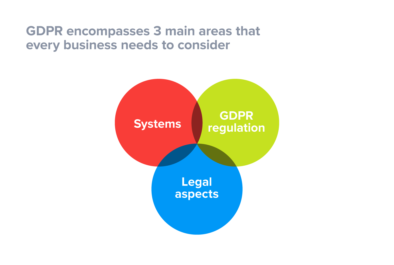 The 3 business areas that GDPR impacts