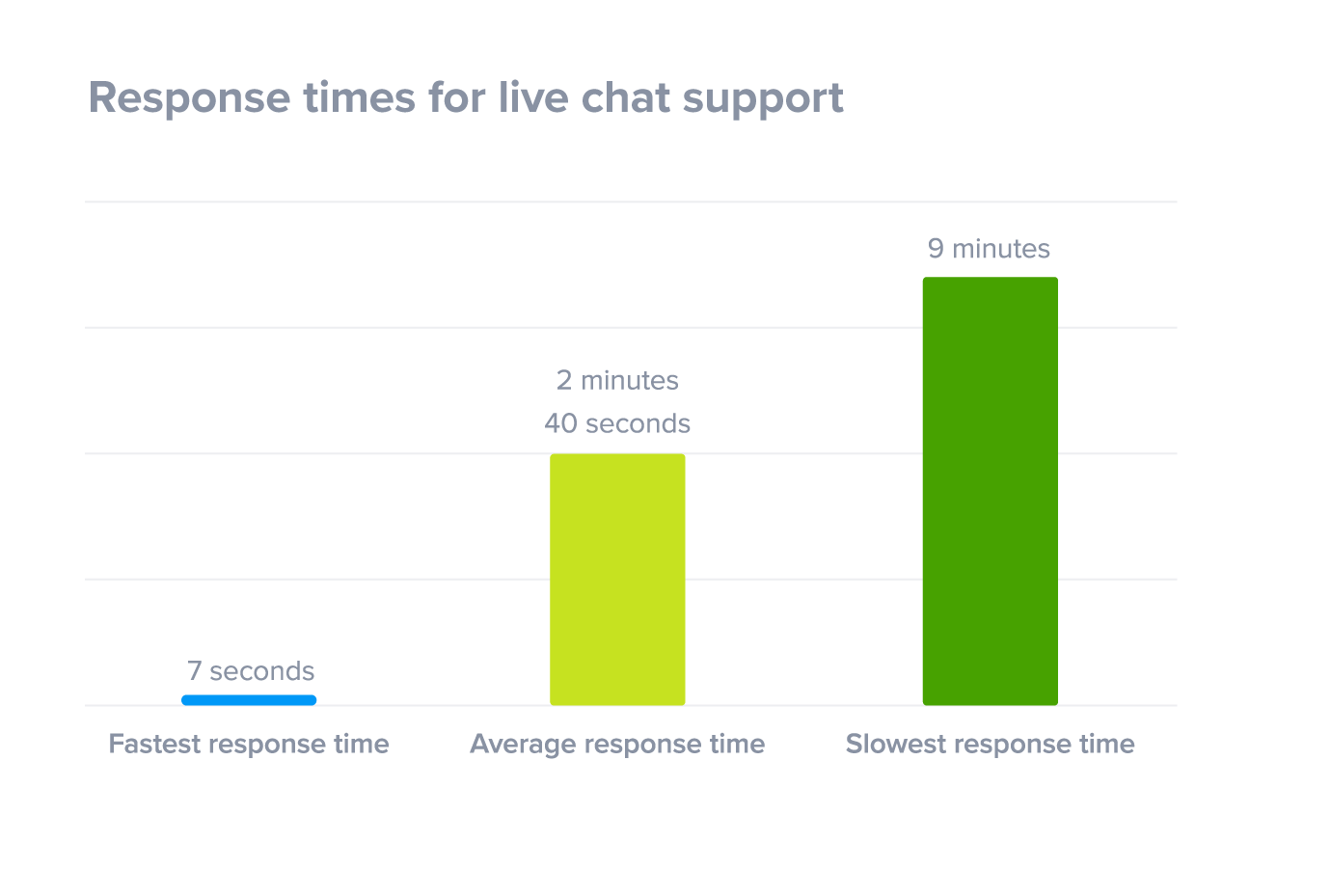 Live chat average response times