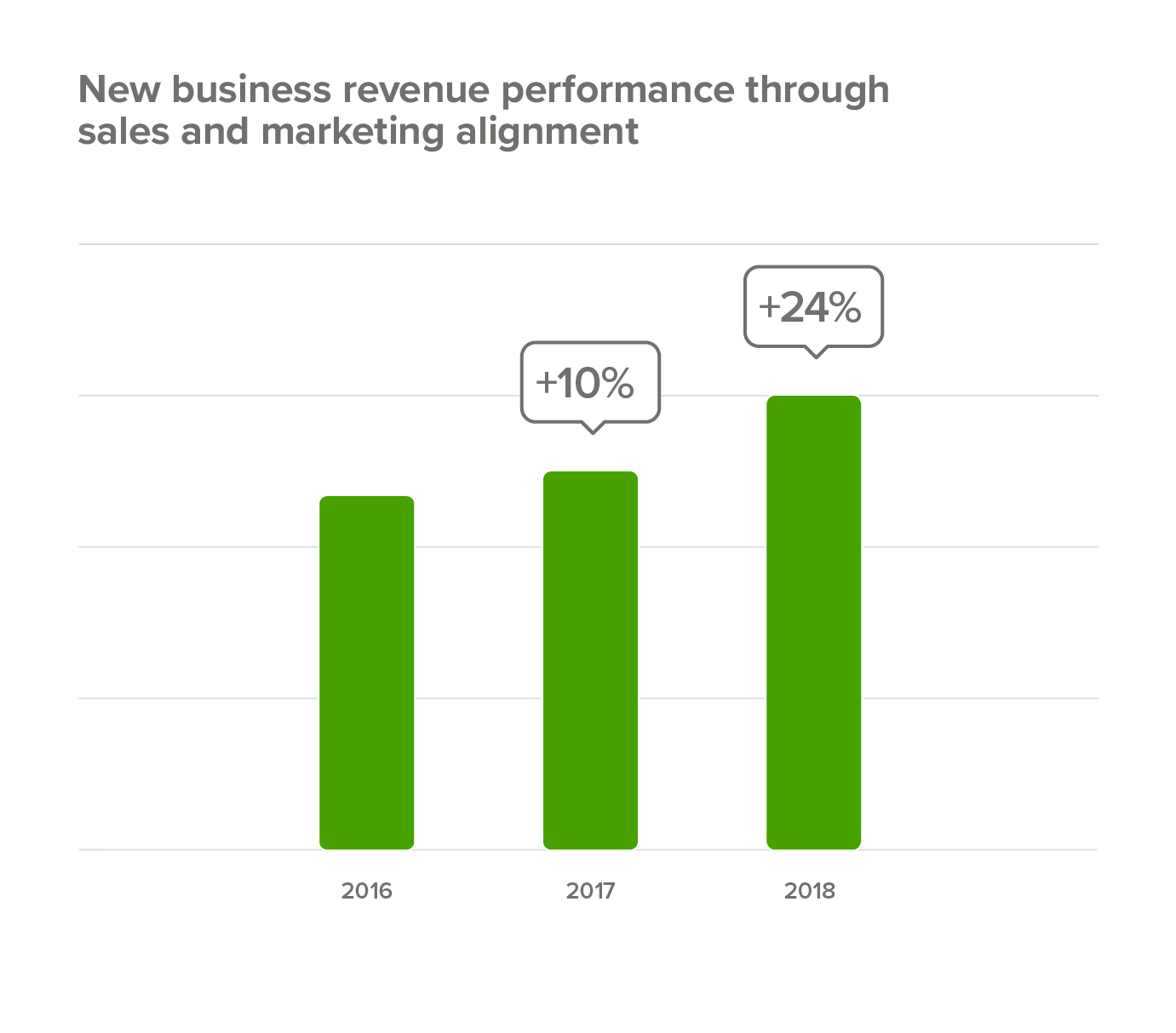 Sales performance from alignment with marketing