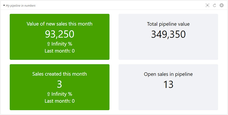 Sales pipeline in numbers dashboard