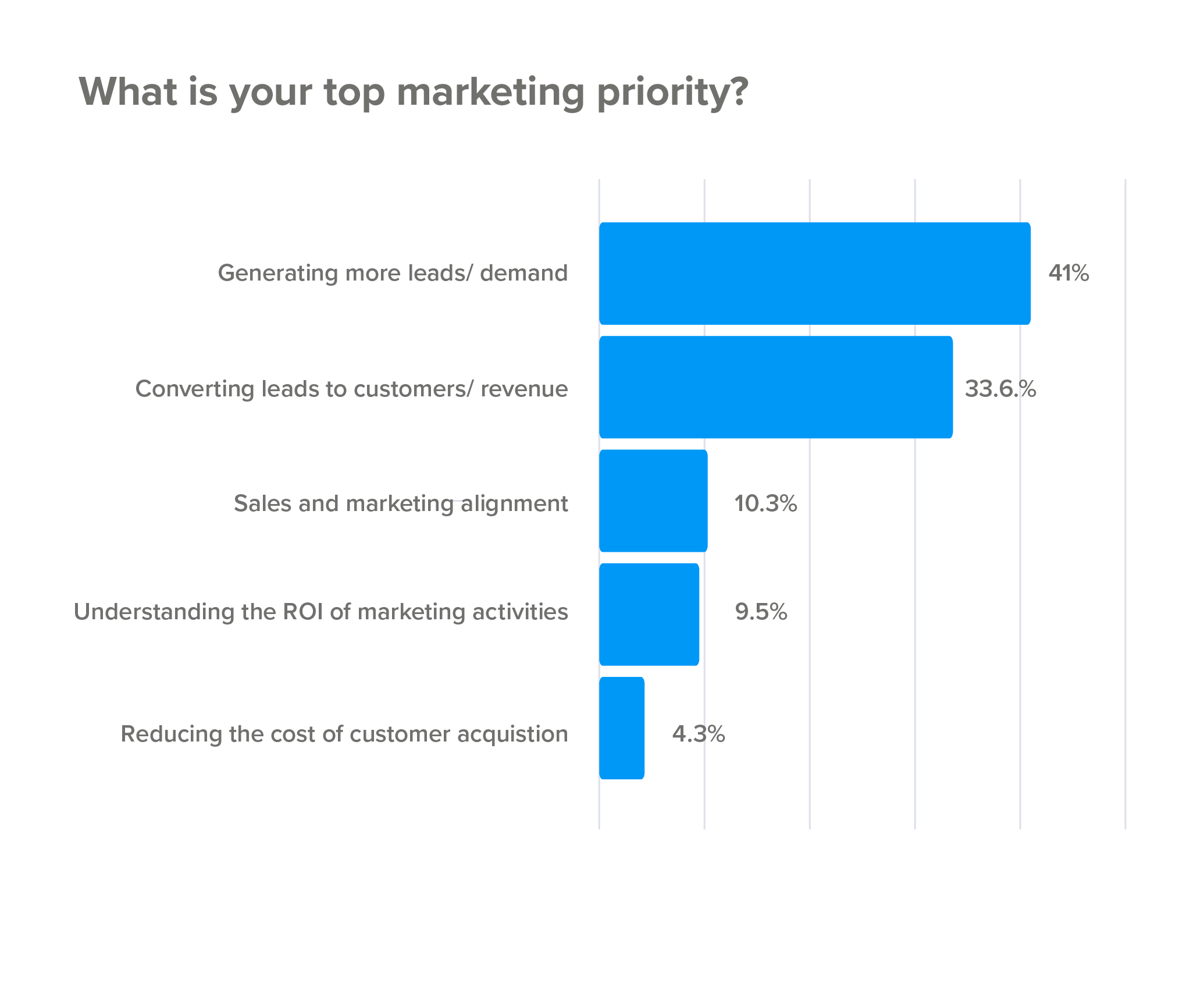 Top marketing priority for SaaS 2019