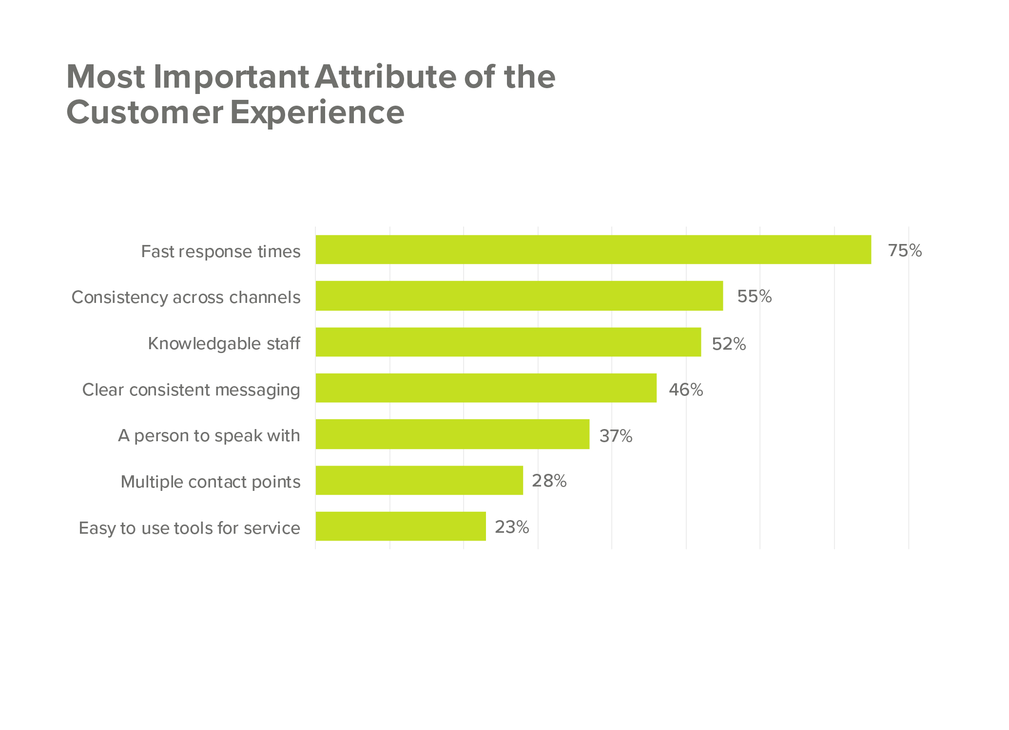 Most important attributes in Customer Experience