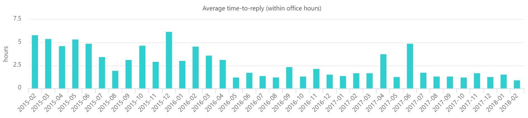 SuperOffice customer response times