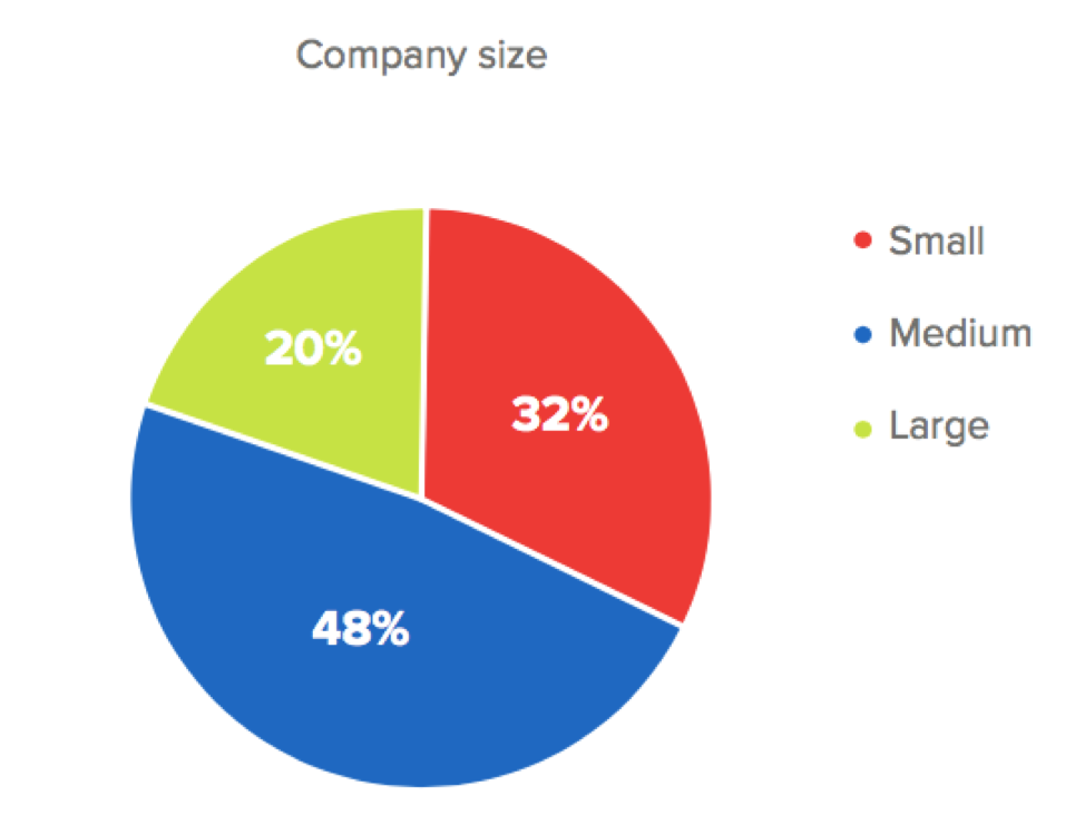 B2B email benchmark report company size