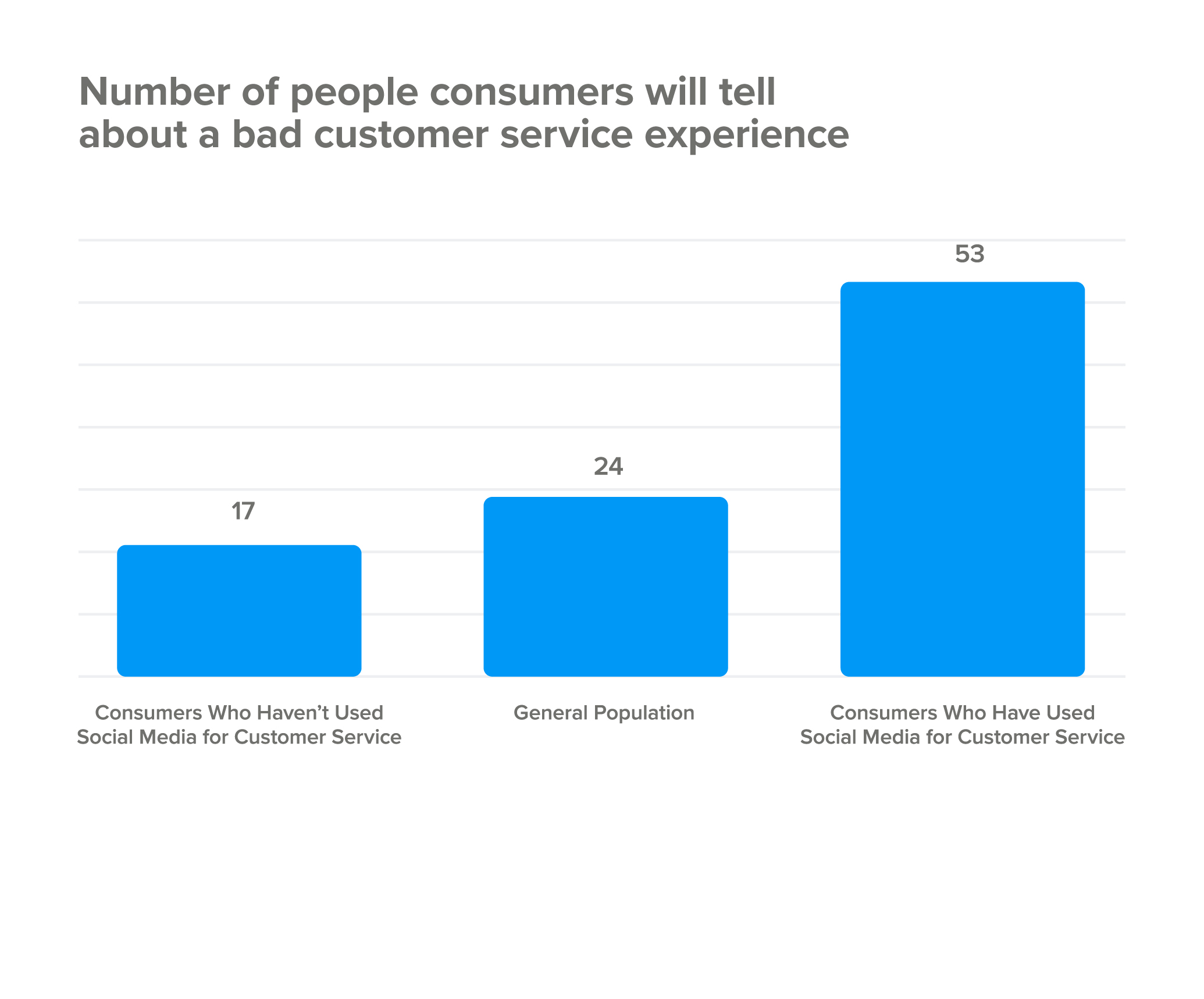 Number of people consumers will tell about a bad customer service experience
