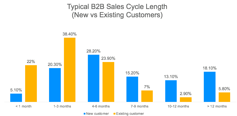 B2B sales cycle length