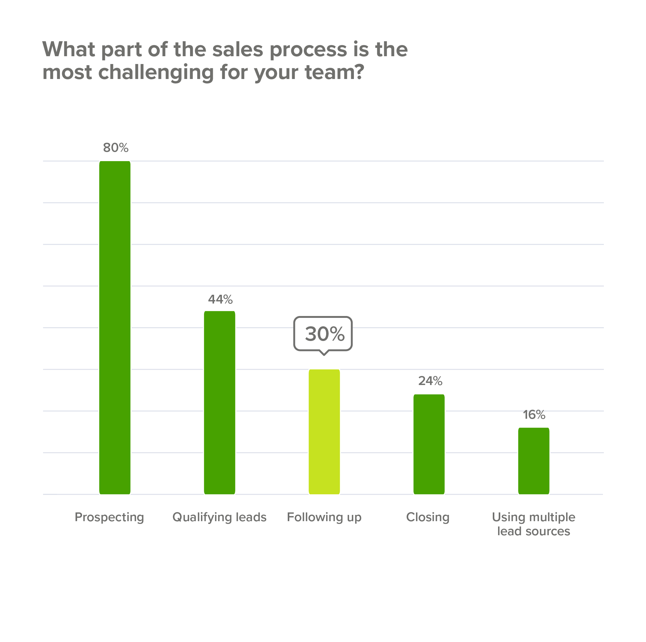 Top sales challenges