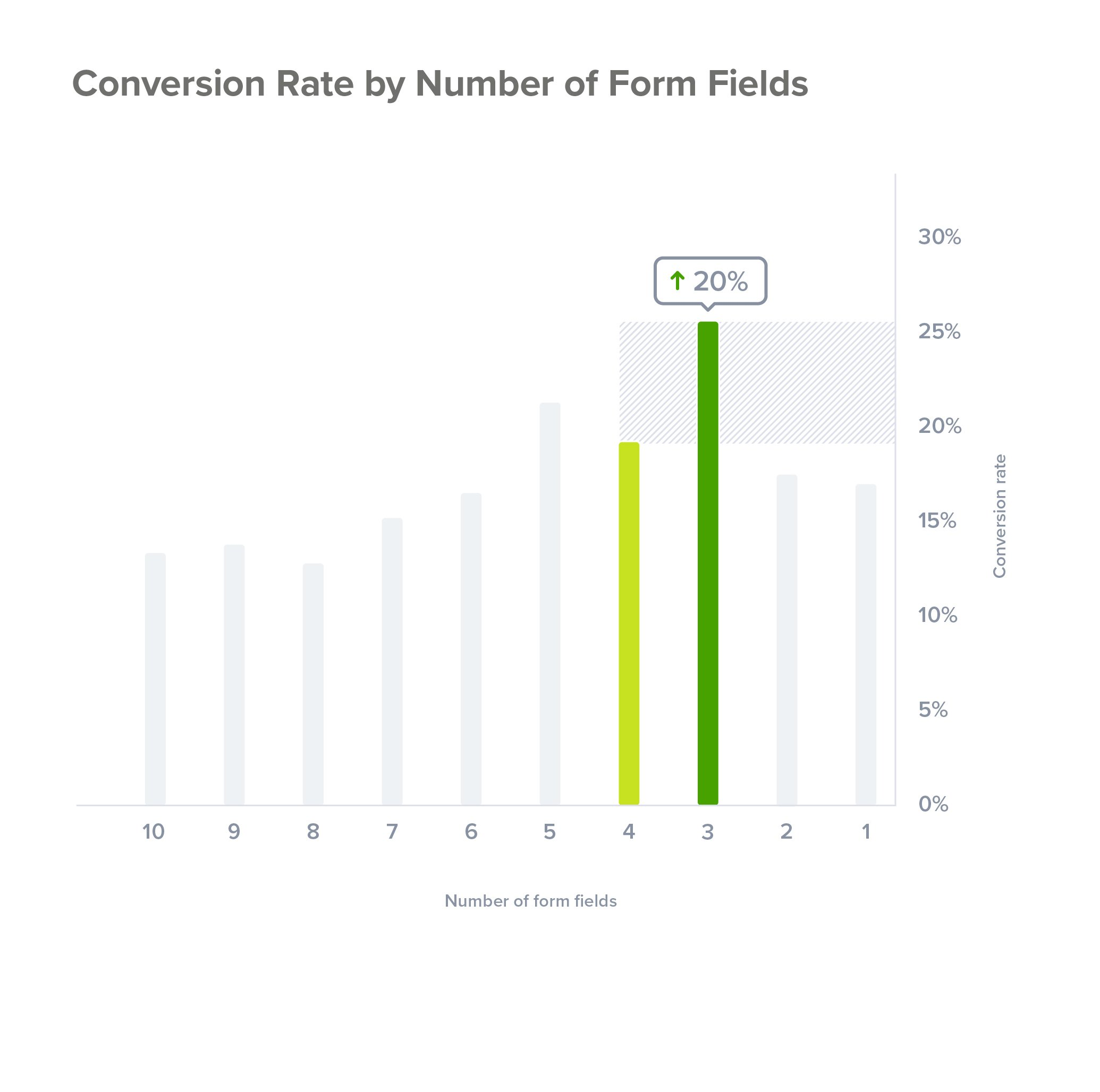 Conversion rates by number of form fields