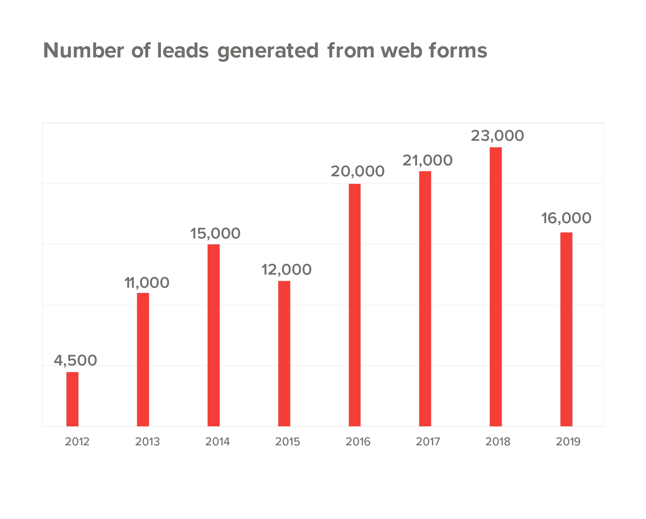 lead generation results via web forms