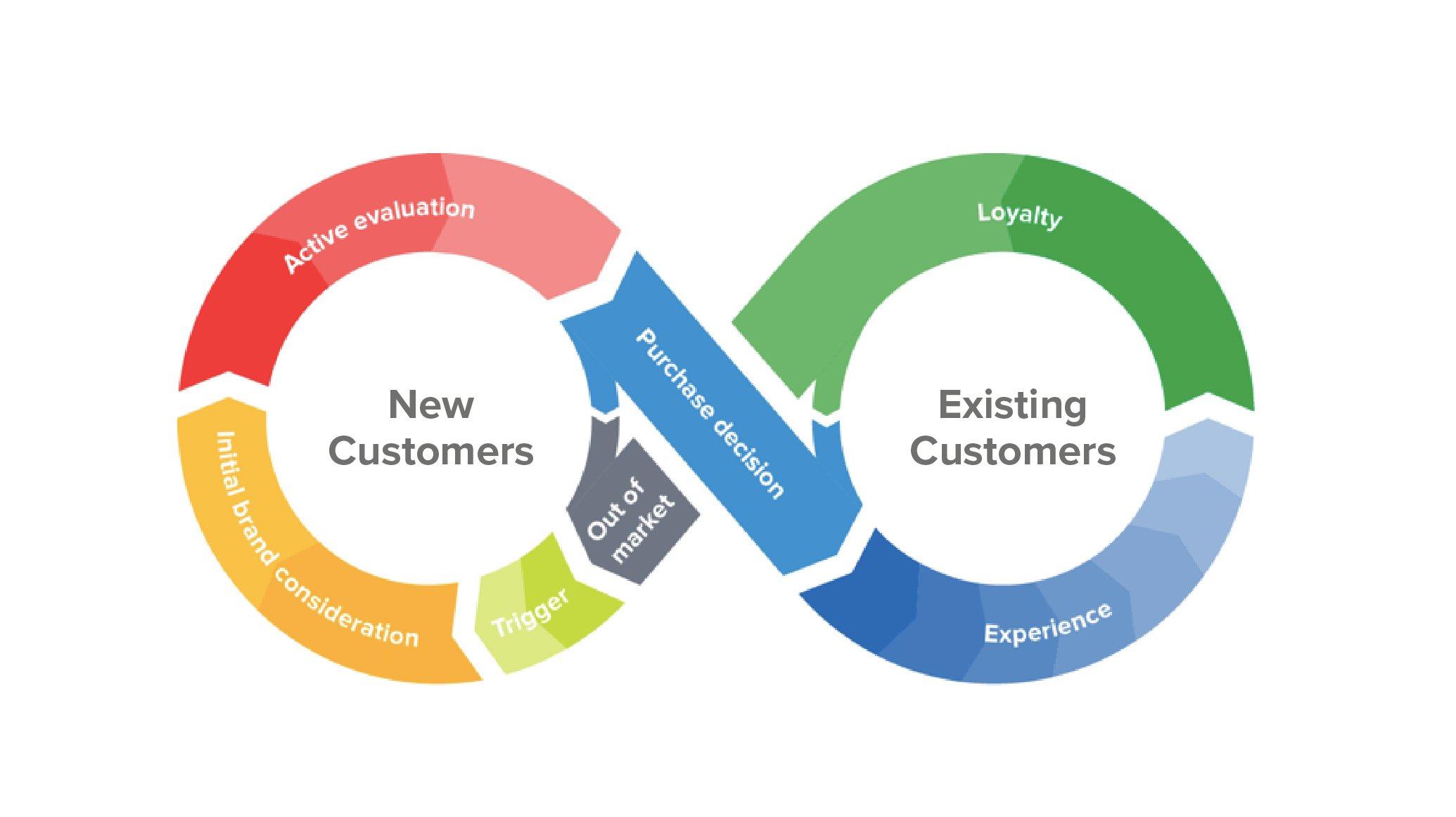 Customer Marketing: 3 Proven Growth Marketing Strategies