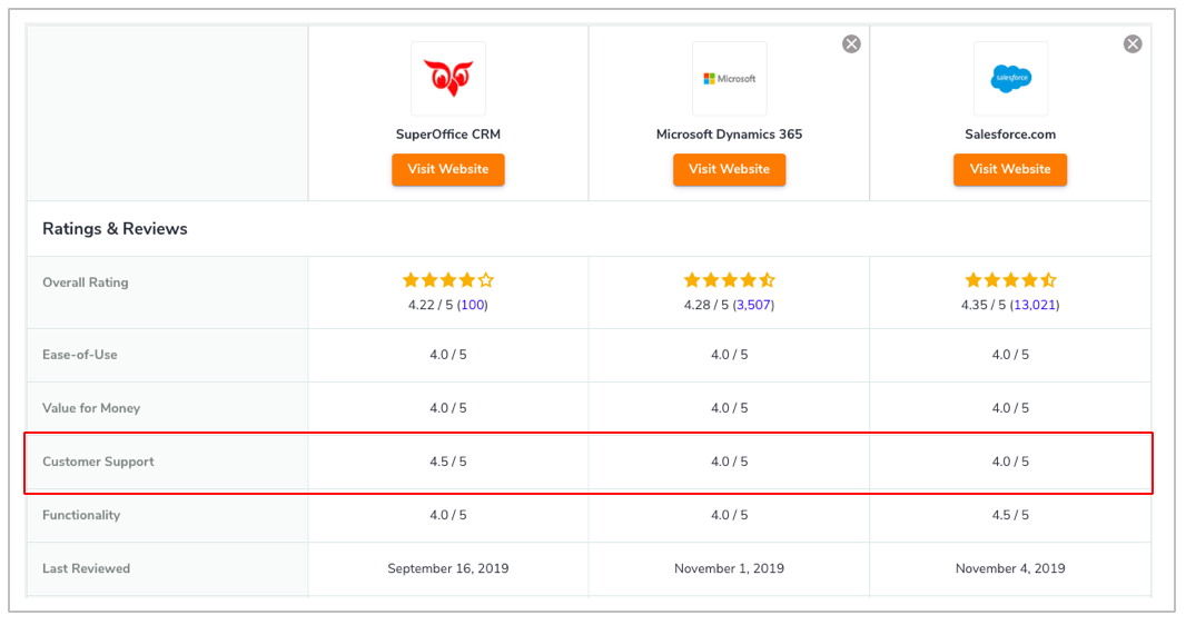Customer support ratings