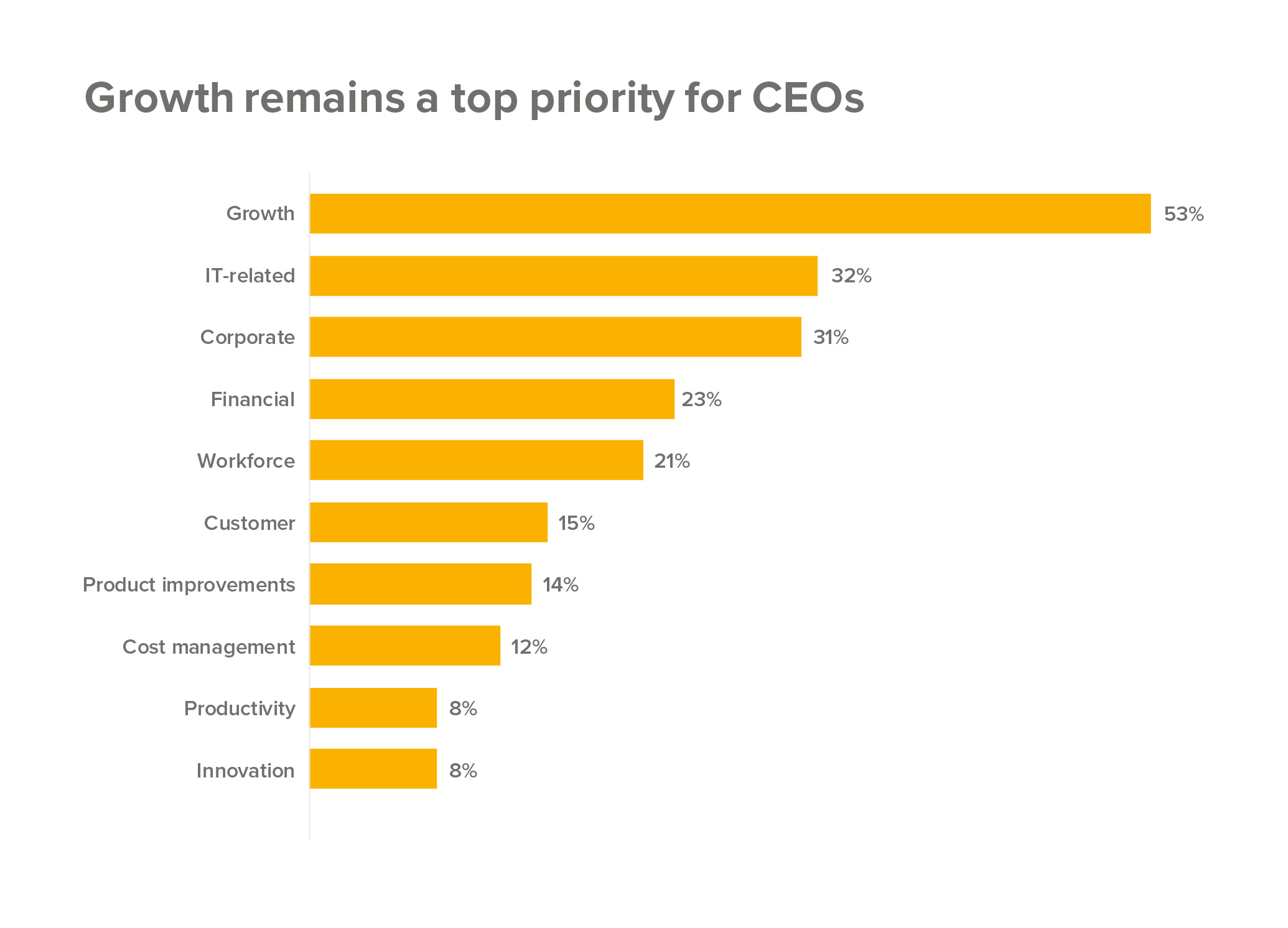 Growth a top priority for CEOs