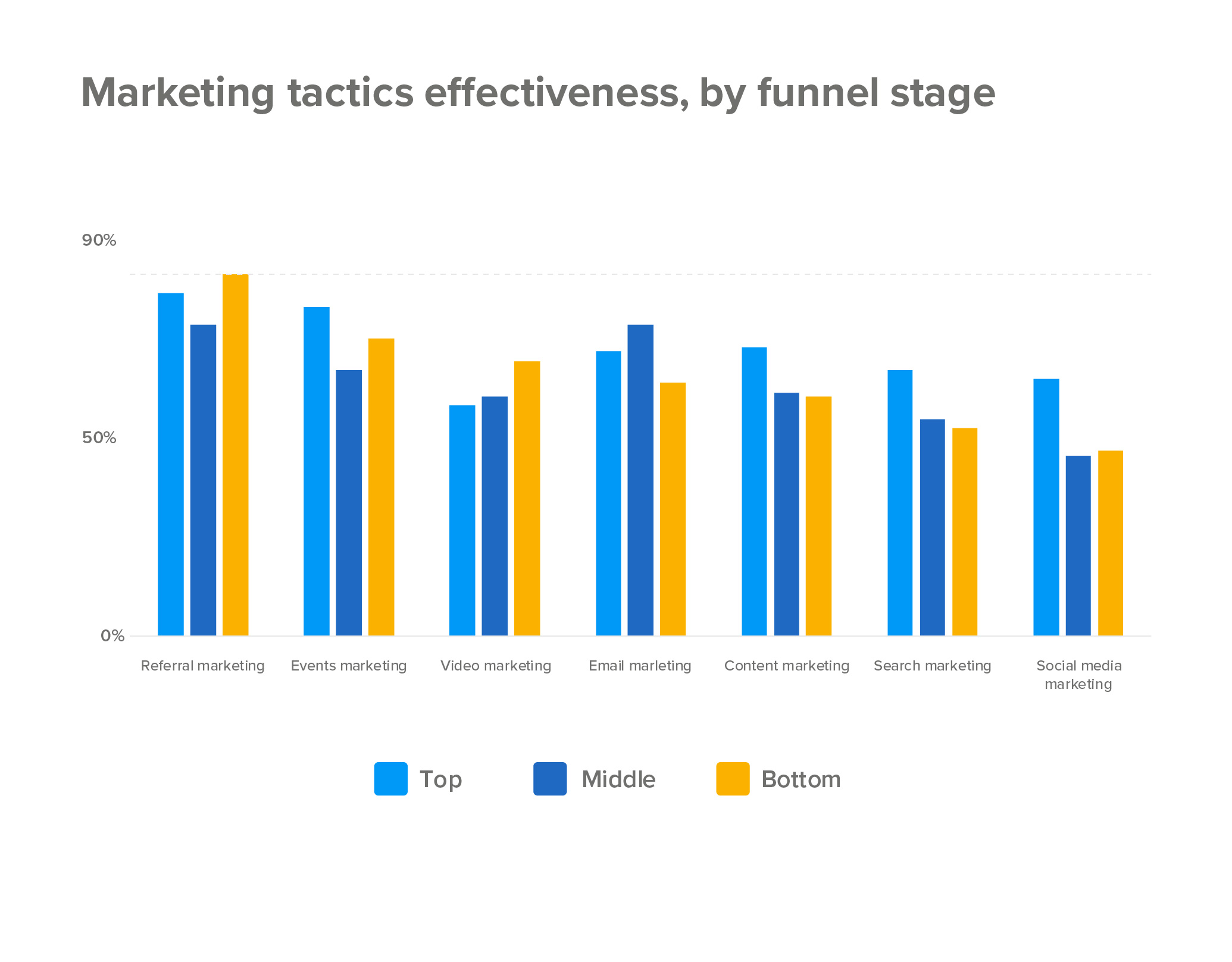 Marketing tactics effectiveness, by funnel stage