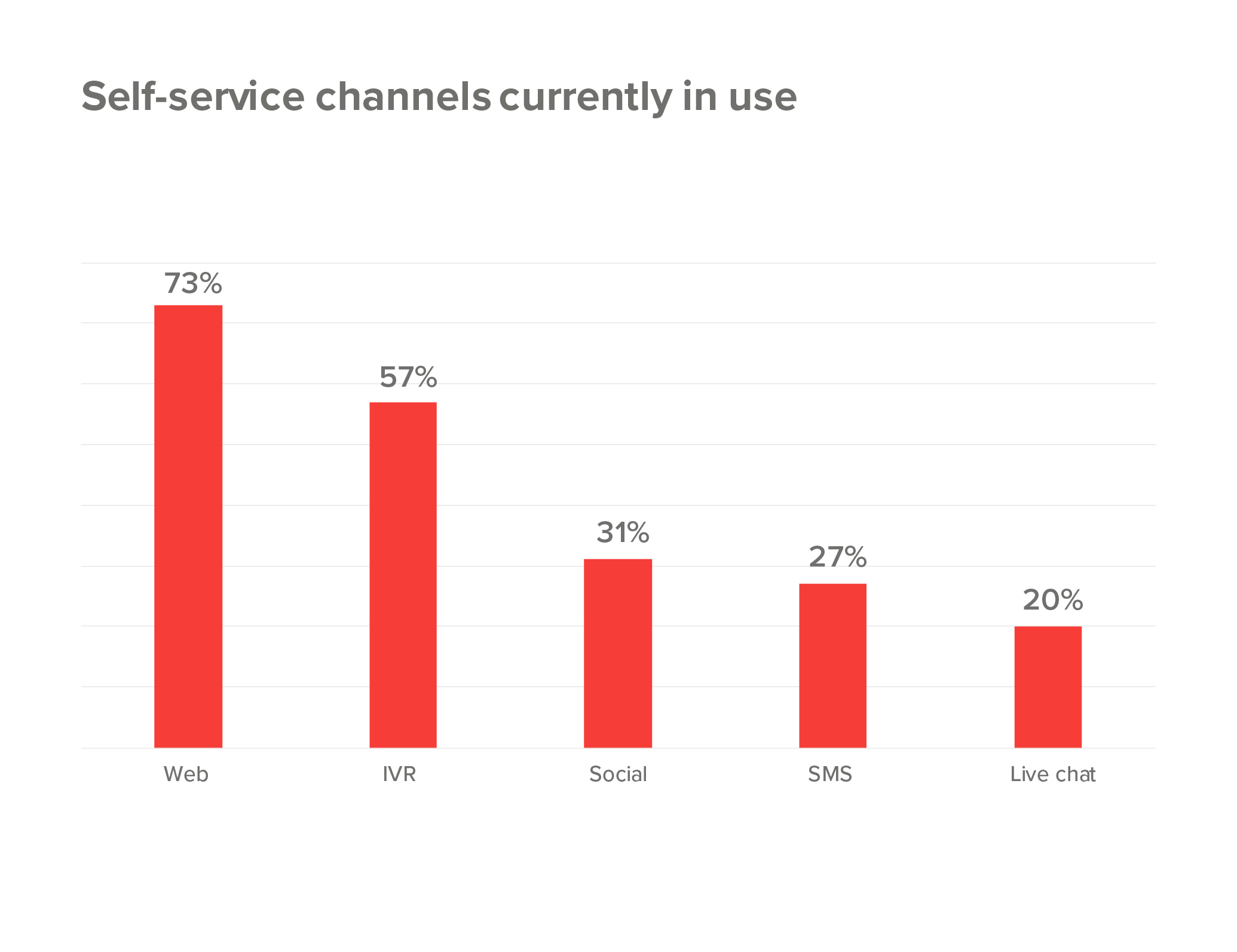 Self-service channels currently in use