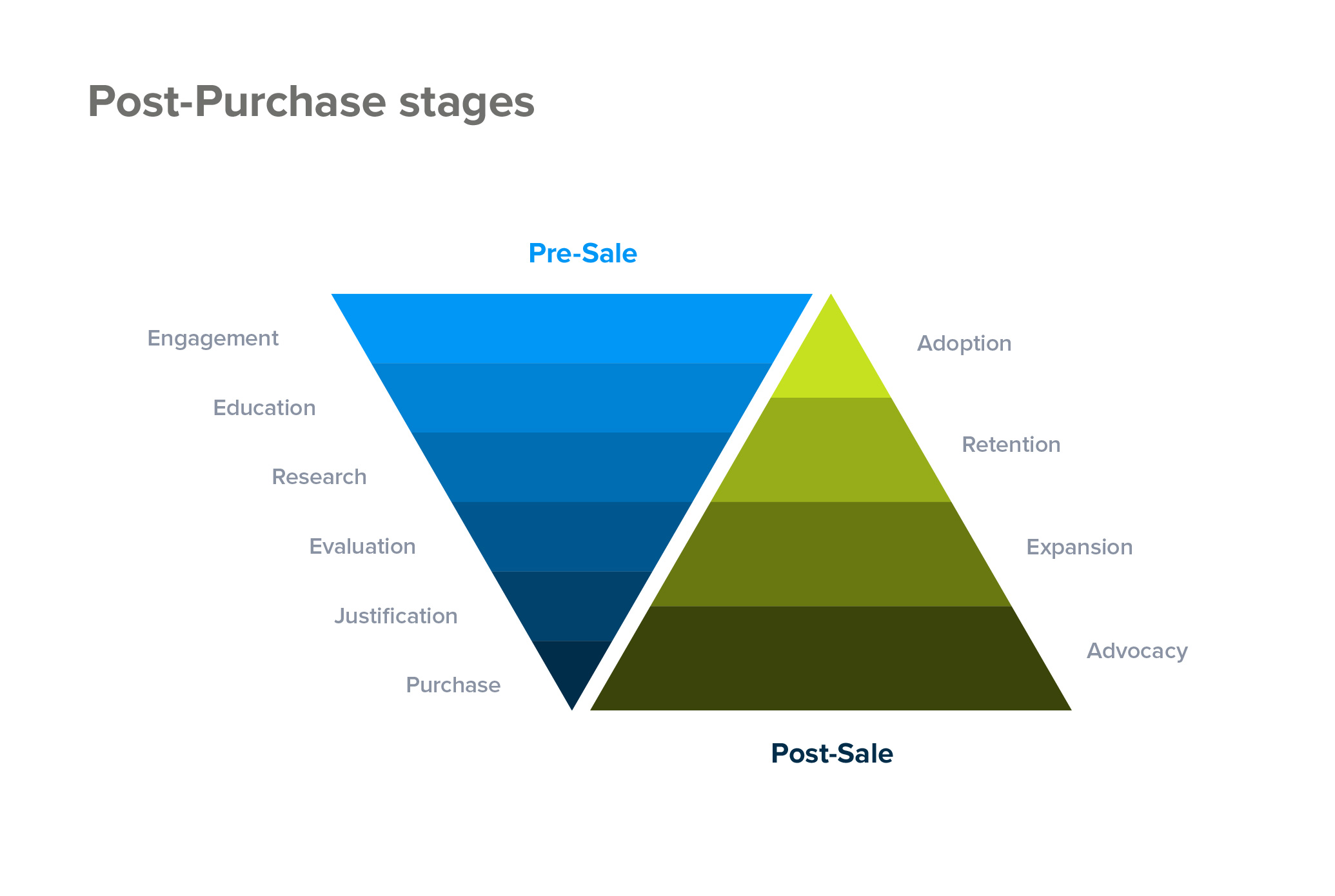 Post-purchase funnel stages