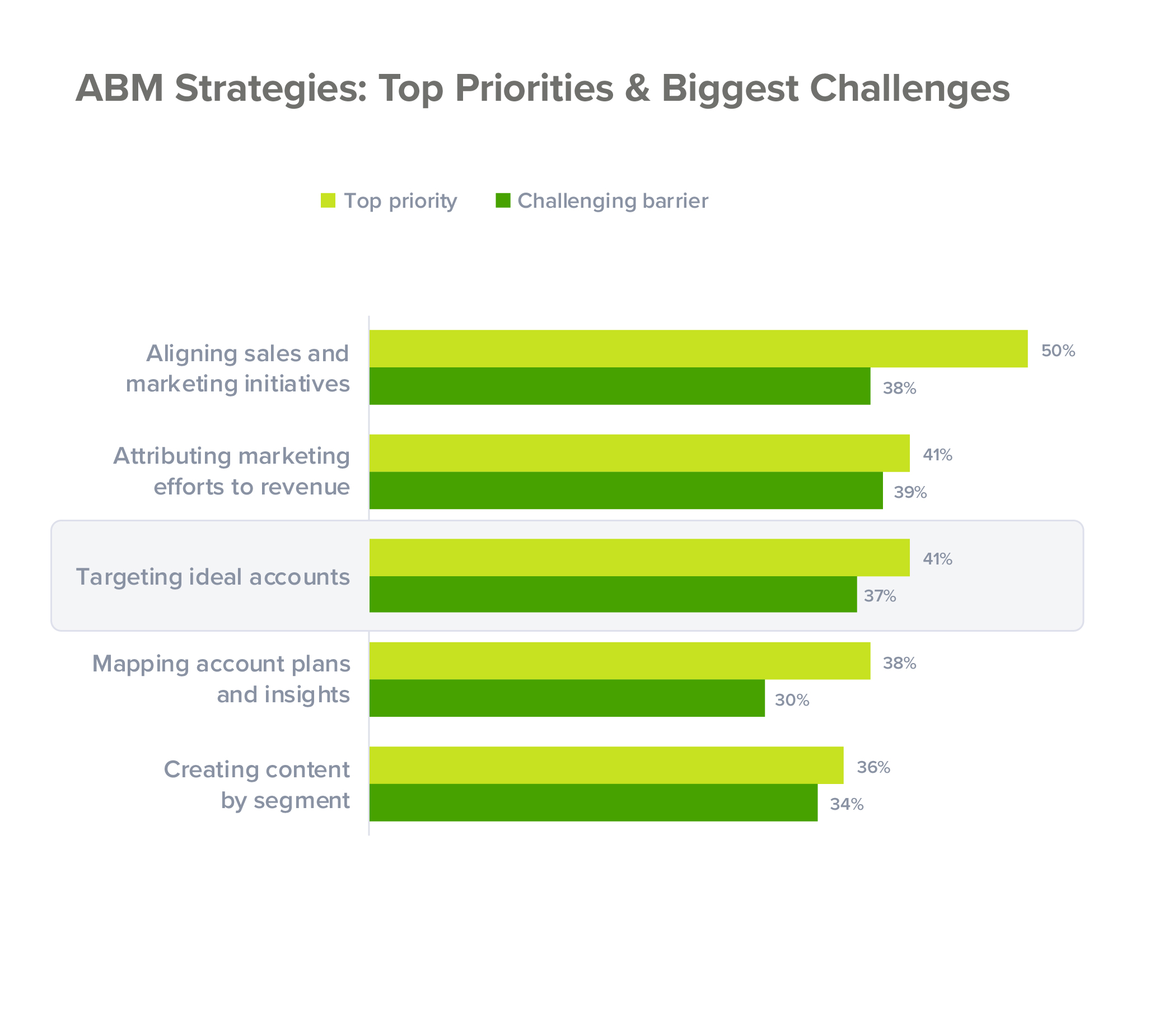 Top challenges in ABM strategy