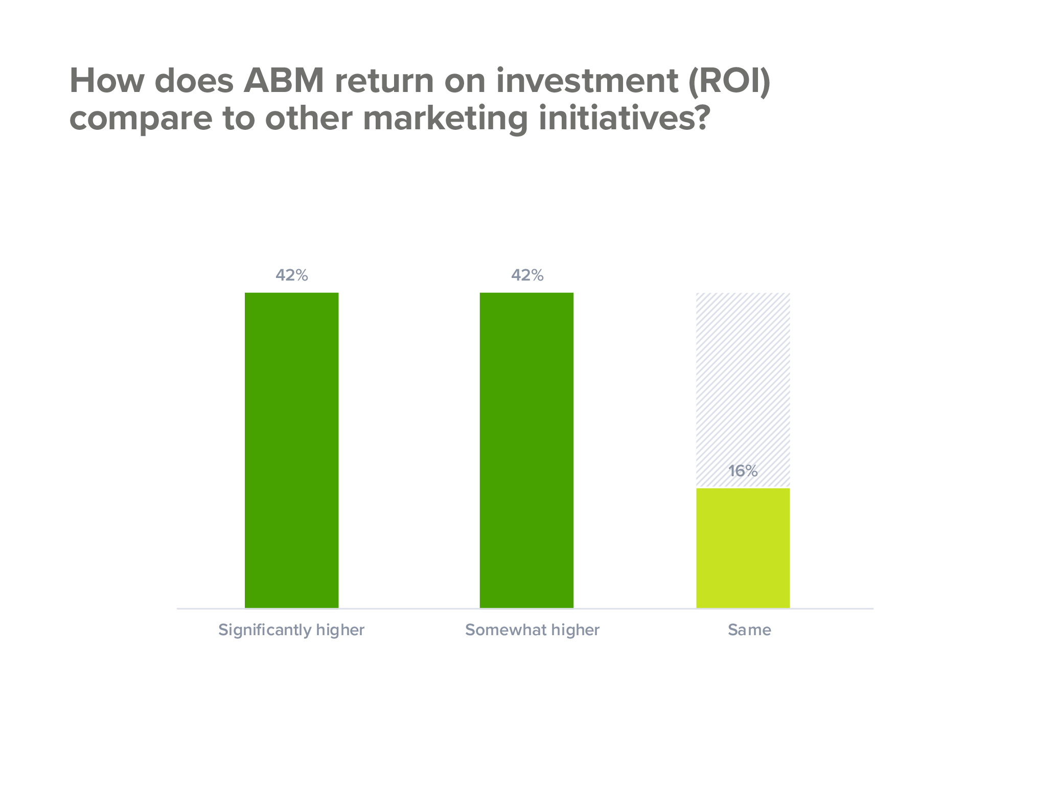 The ROI of account-based marketing
