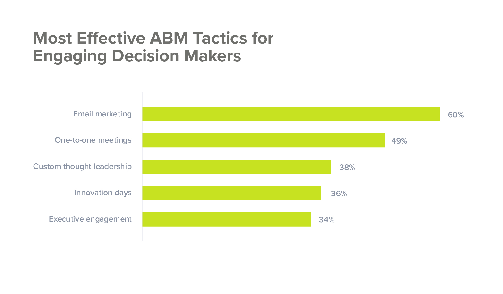 Most effective ABM tactics for engaging decision makers