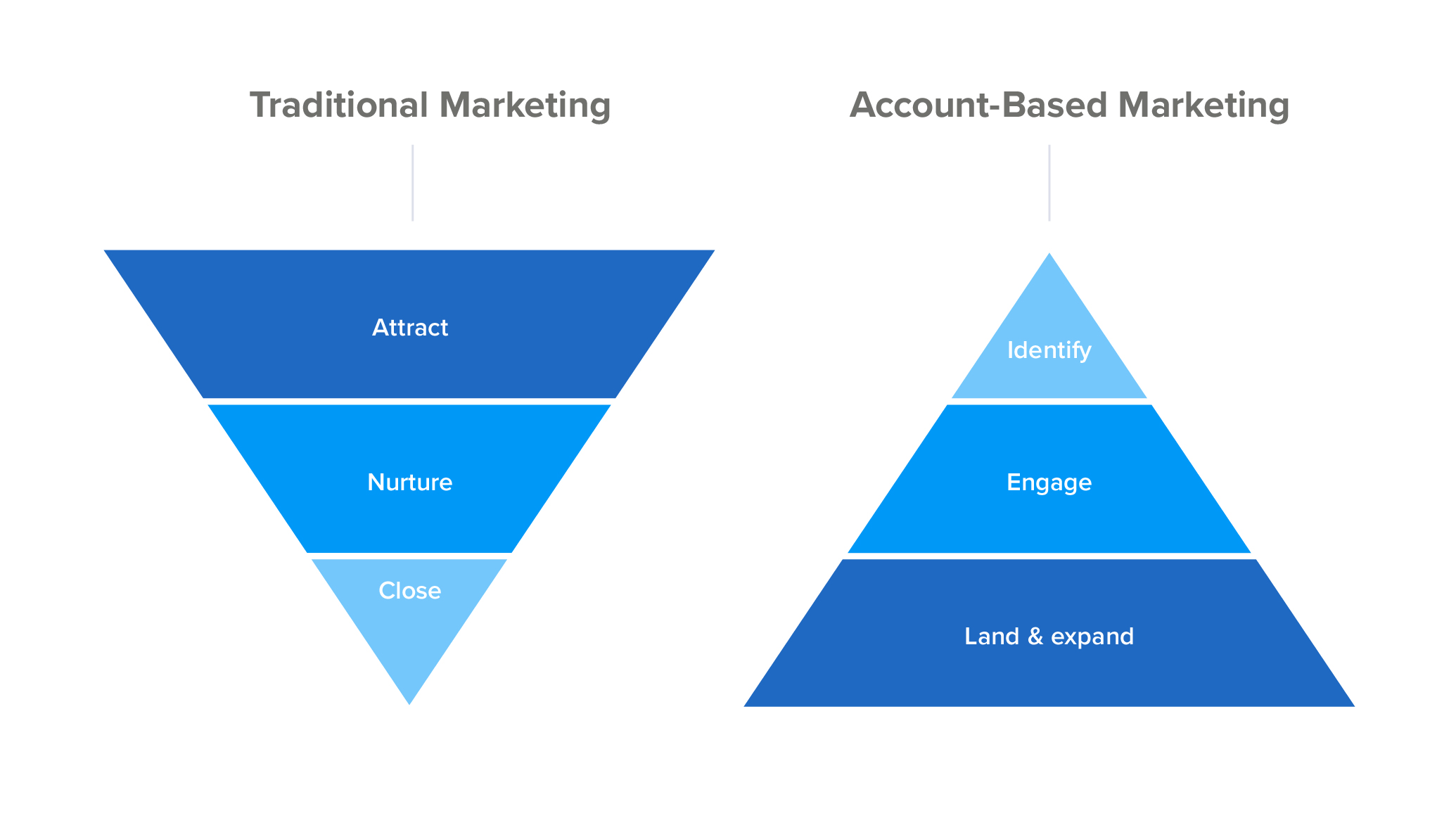 Traditional marketing funnel vs account-based marketing funnel