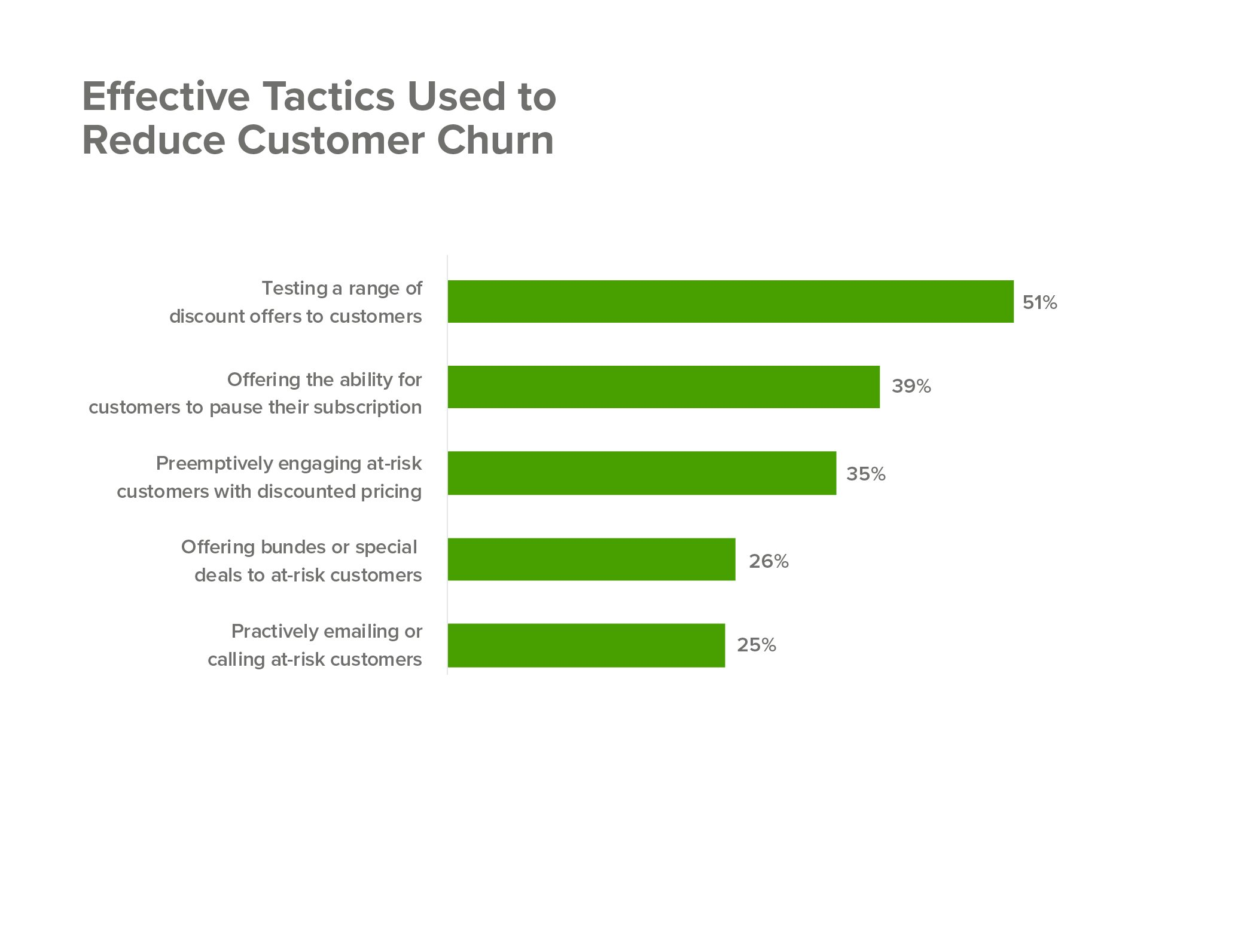 Customer Churn 12 Strategies To Stop Churn Right Now