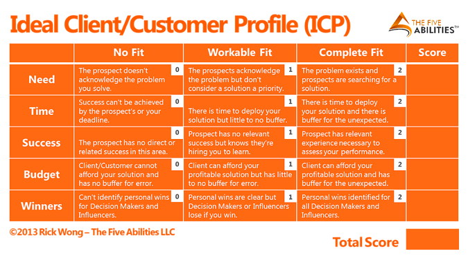 Ideal customer profile