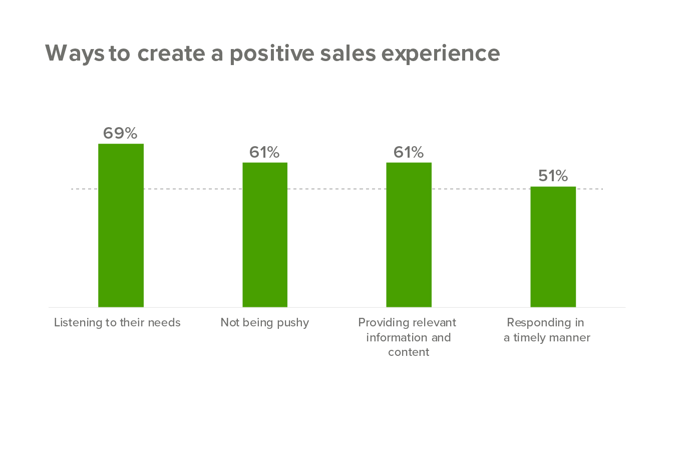 How to create a positive sales experience