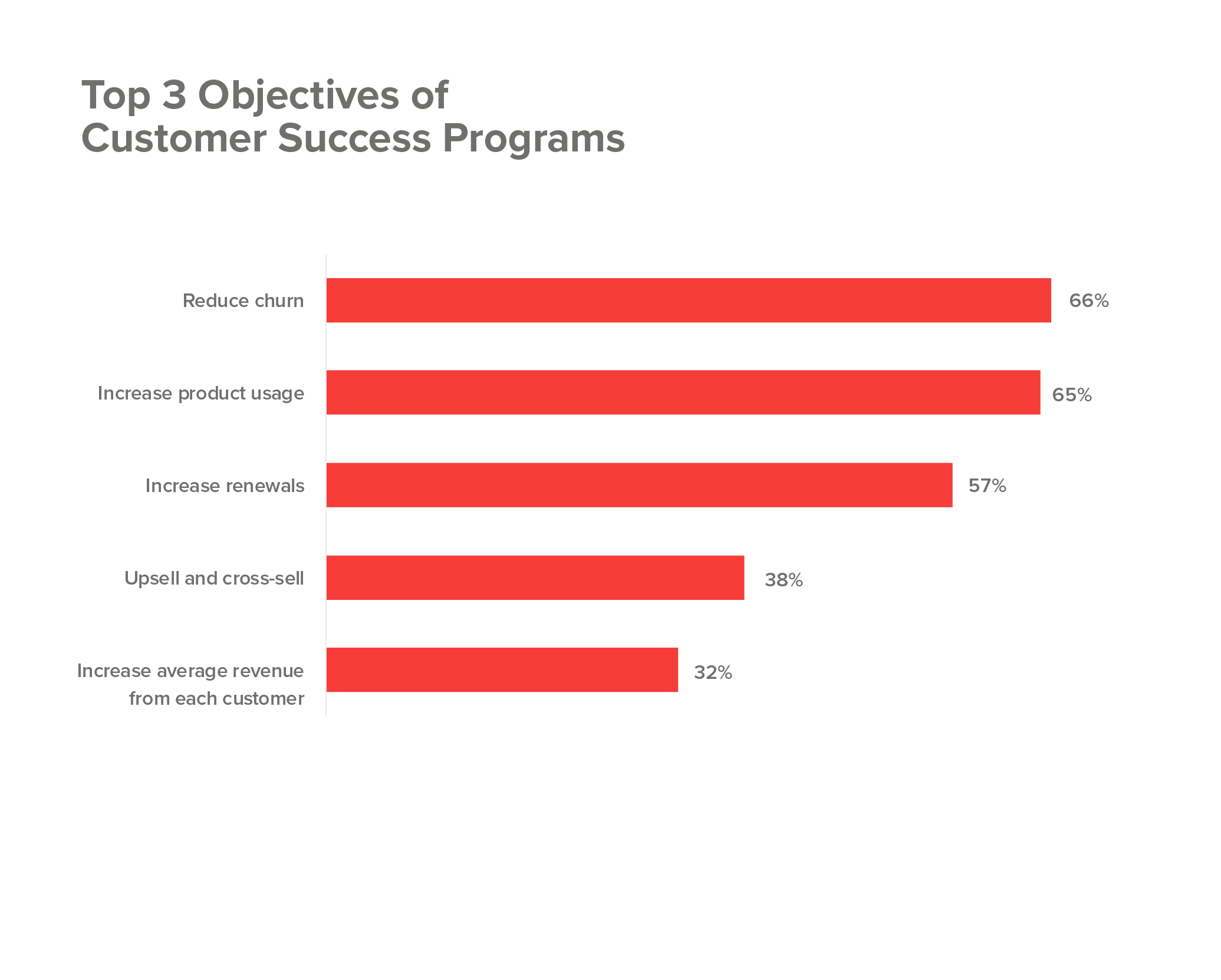 Customer success program objectives