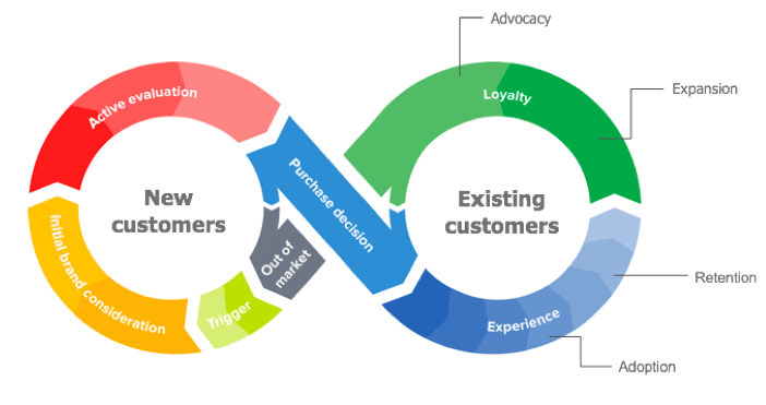 Customer success within the customer journey