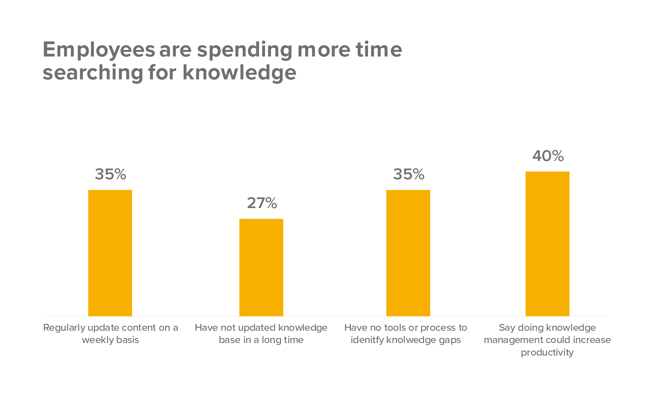 employees and use of knowledge management