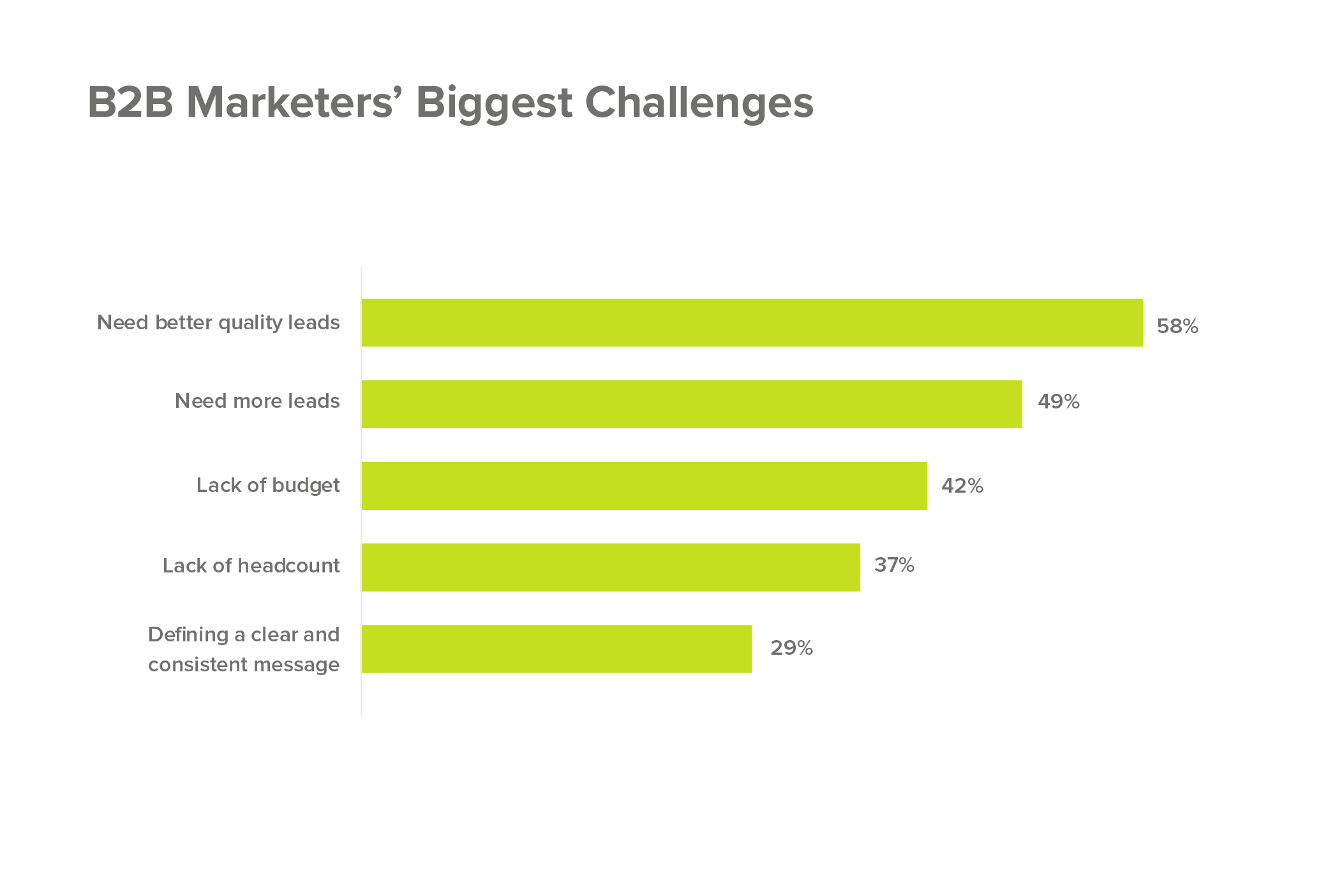 Biggest challenge for B2B marketers