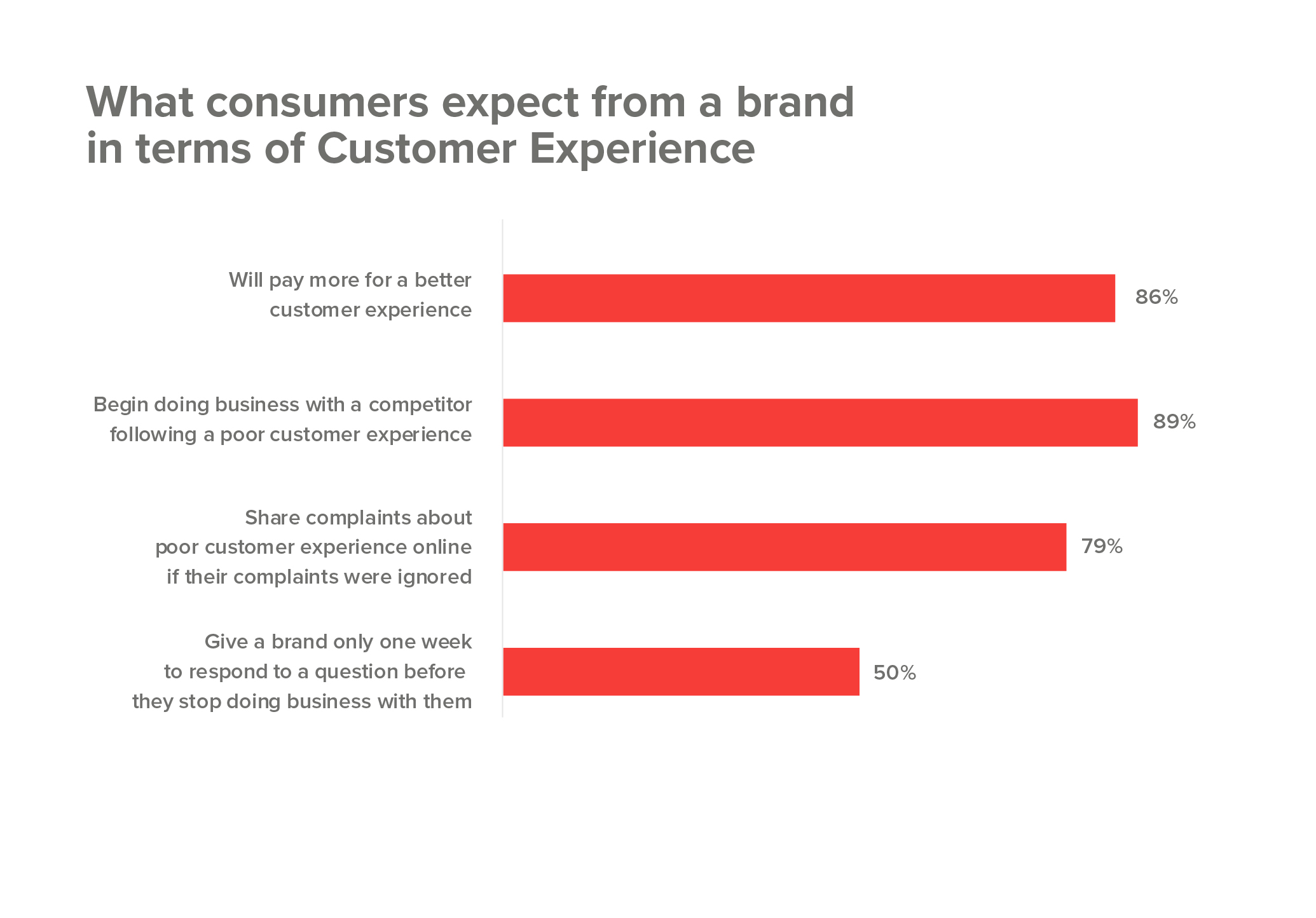 What consumers expect from a brand in terms of customer experience
