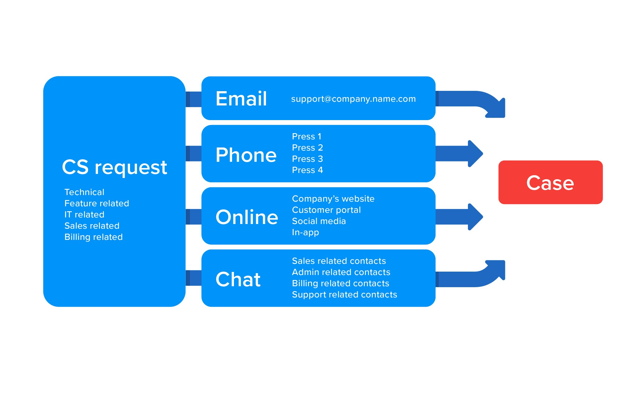 High volume customer support processes