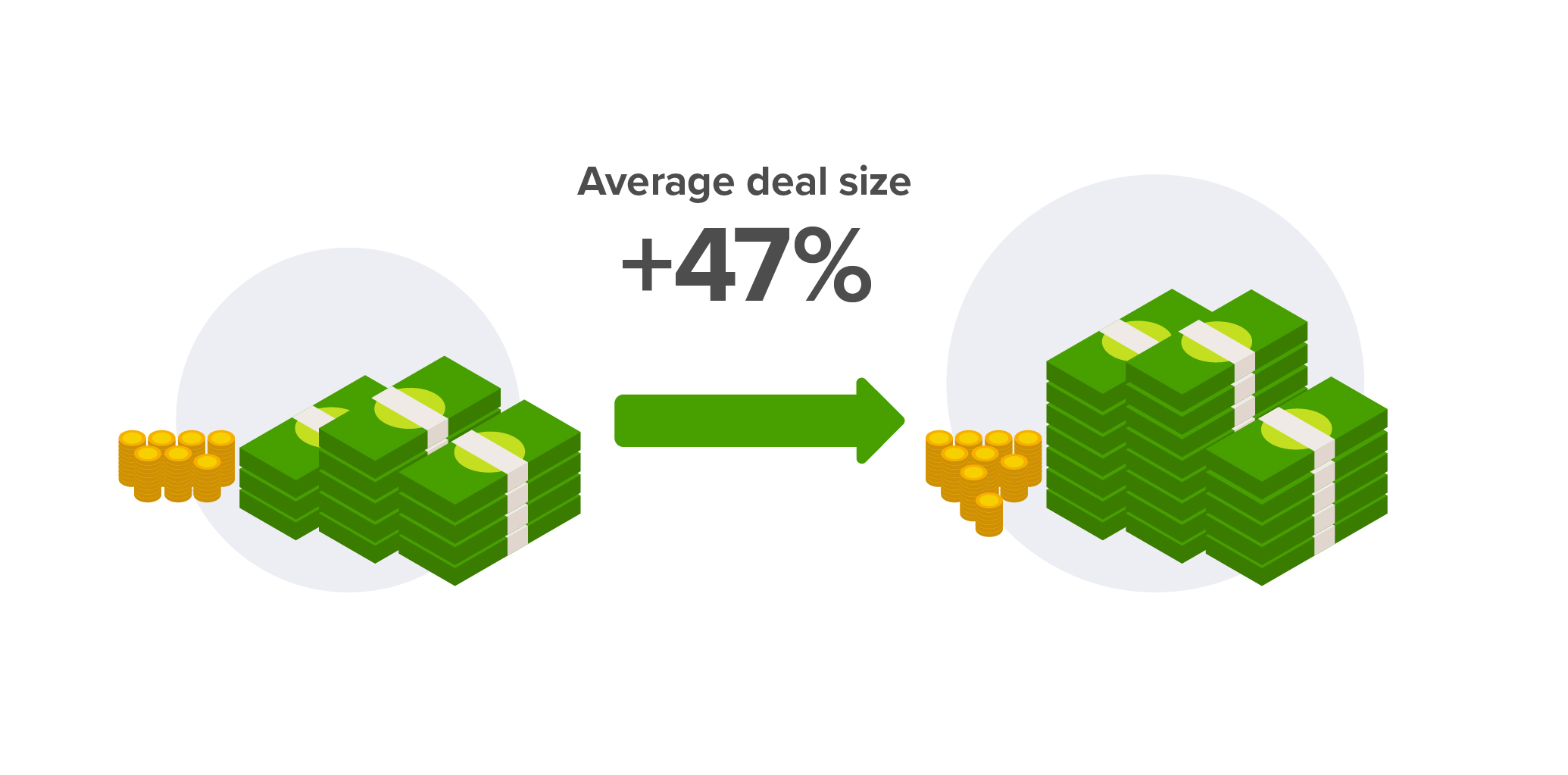 Increase in average deal size