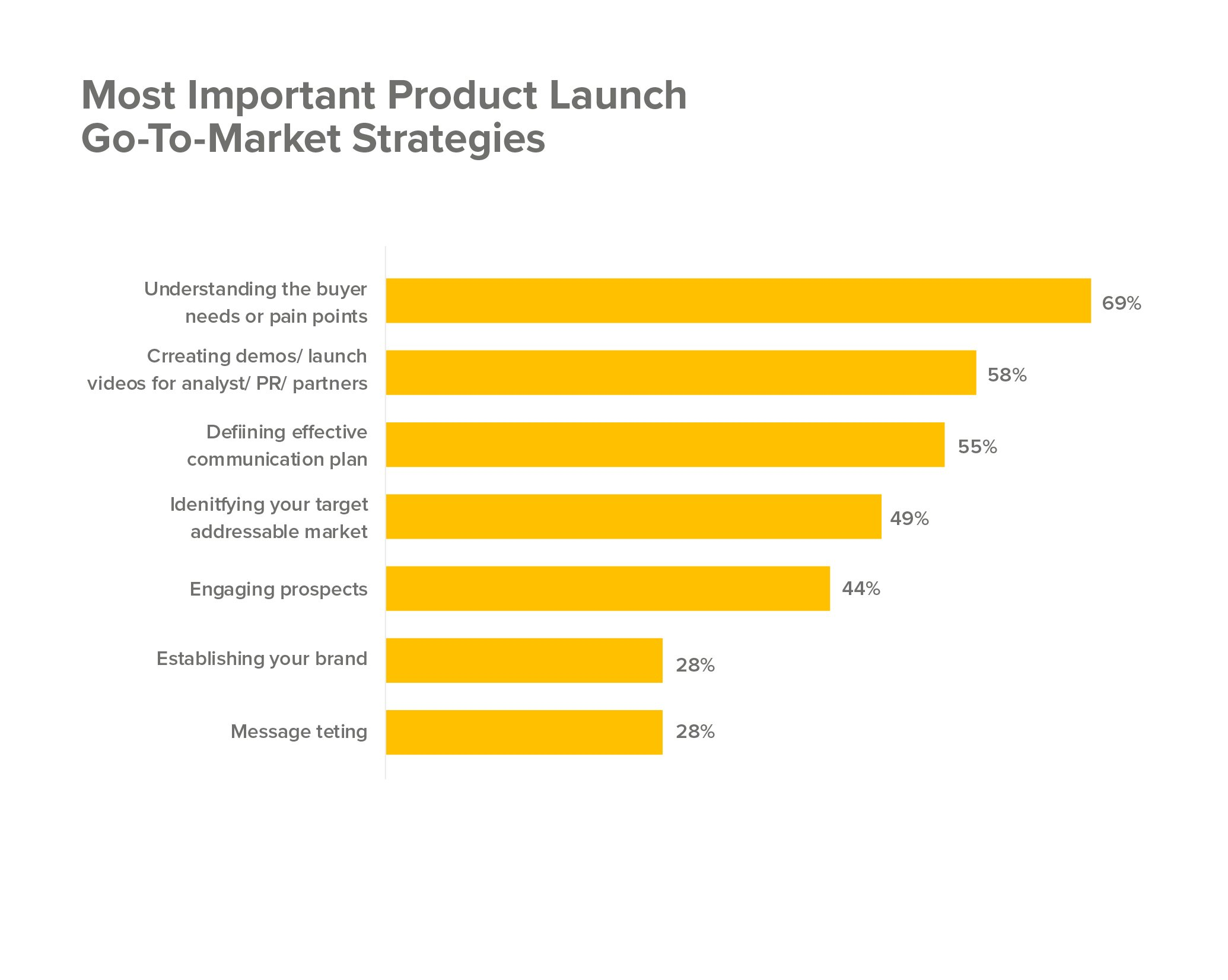 Product launch go-to market strategy