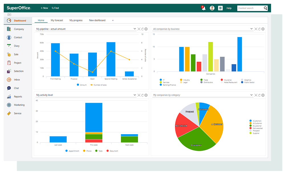 Screen shot SuperOffice CRM. Dashboard
